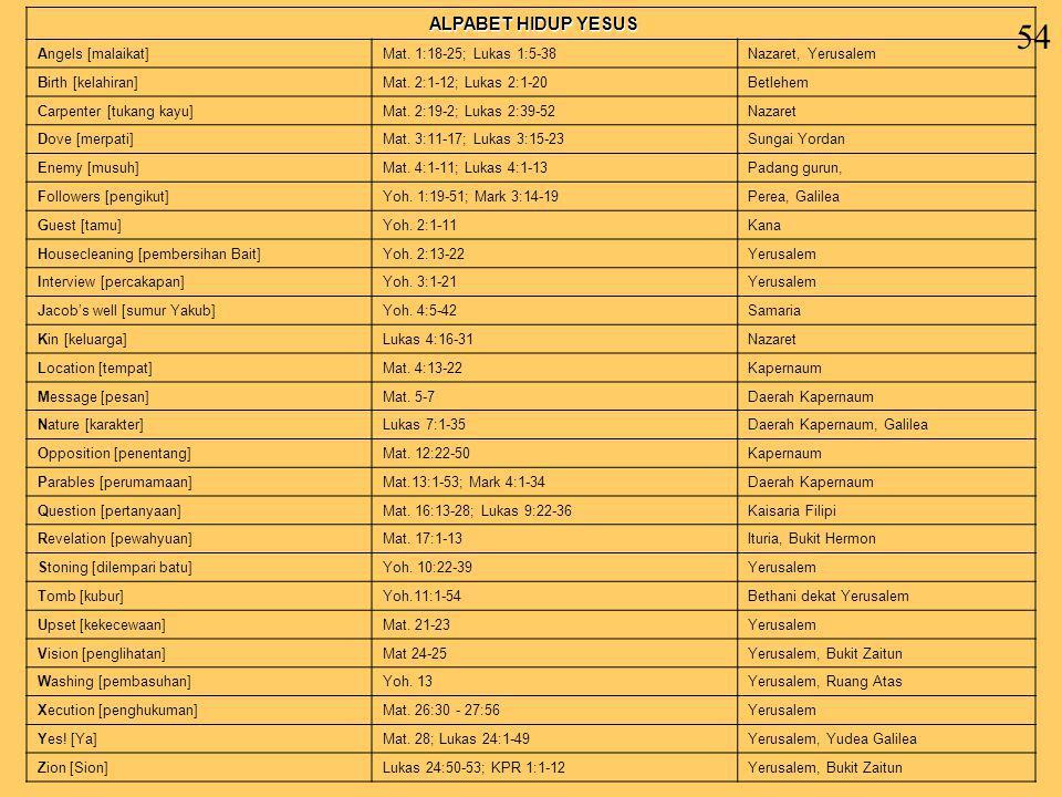 54 ALPABET HIDUP YESUS Angels [malaikat] Mat. 1:18-25; Lukas 1:5-38